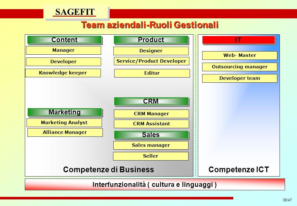 Team aziendali-Ruoli Gestionali