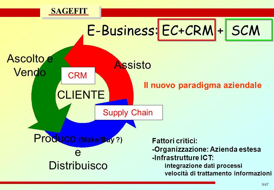 Il nuovo paradigma aziendale