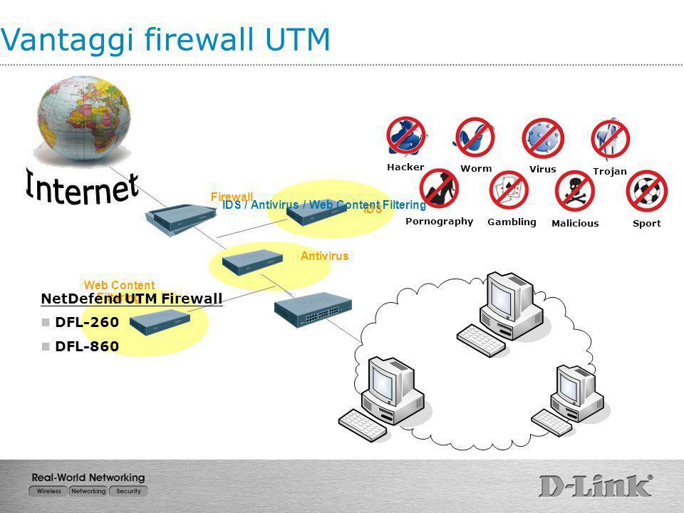 IDS / Antivirus / Web Content Filtering