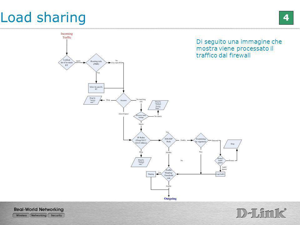 Load sharing 4 Di seguito una immagine che mostra viene processato il traffico dal firewall