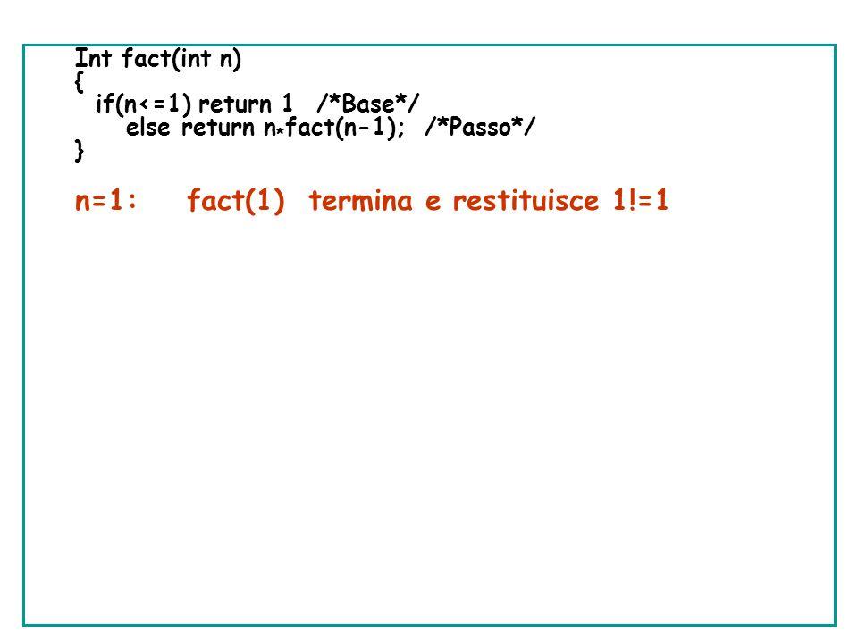 n=1: fact(1) termina e restituisce 1!=1