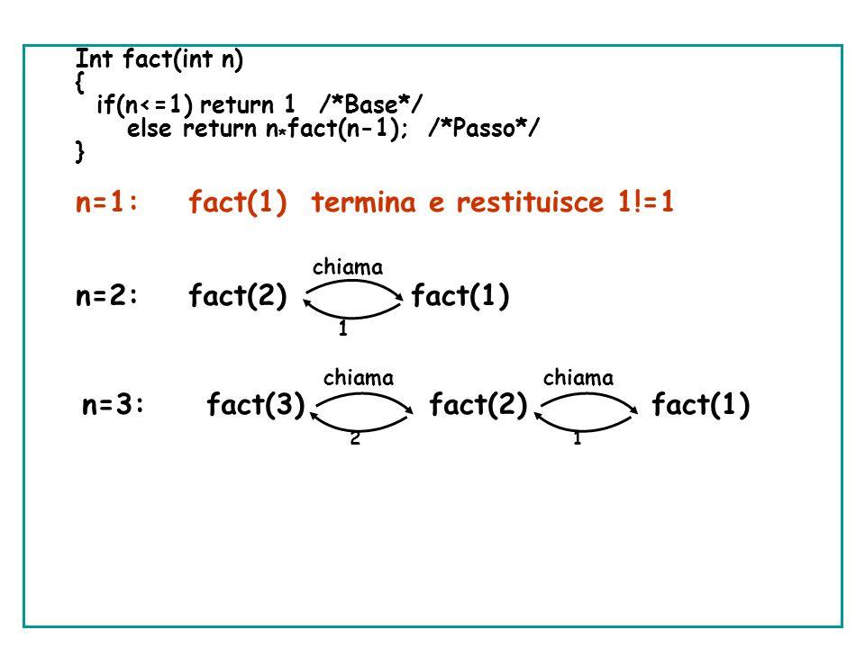 n=1: fact(1) termina e restituisce 1!=1 chiama n=2: fact(2) fact(1) 1