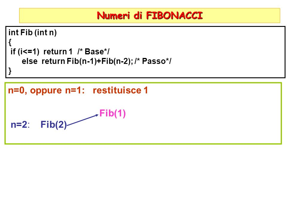 n=0, oppure n=1: restituisce 1 Fib(1) n=2: Fib(2)