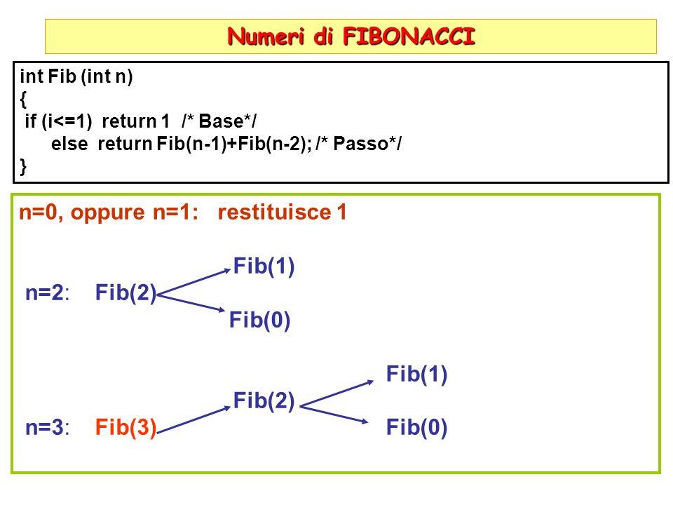 n=0, oppure n=1: restituisce 1 Fib(1) n=2: Fib(2) Fib(0)