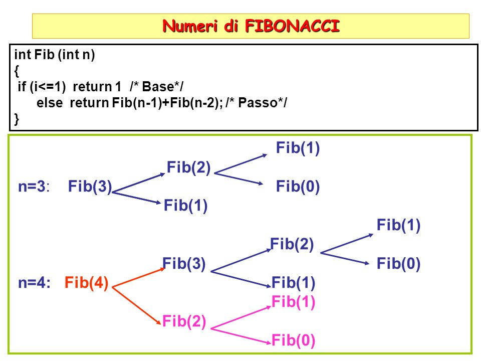 Numeri di FIBONACCI Fib(1) Fib(2) n=3: Fib(3) Fib(0) Fib(3) Fib(0)