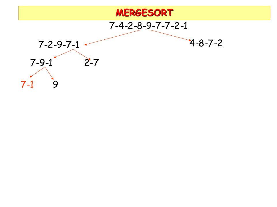 MERGESORT 7-4-2-8-9-7-7-2-1 7-2-9-7-1 4-8-7-2 7-9-1 2-7 7-1 9