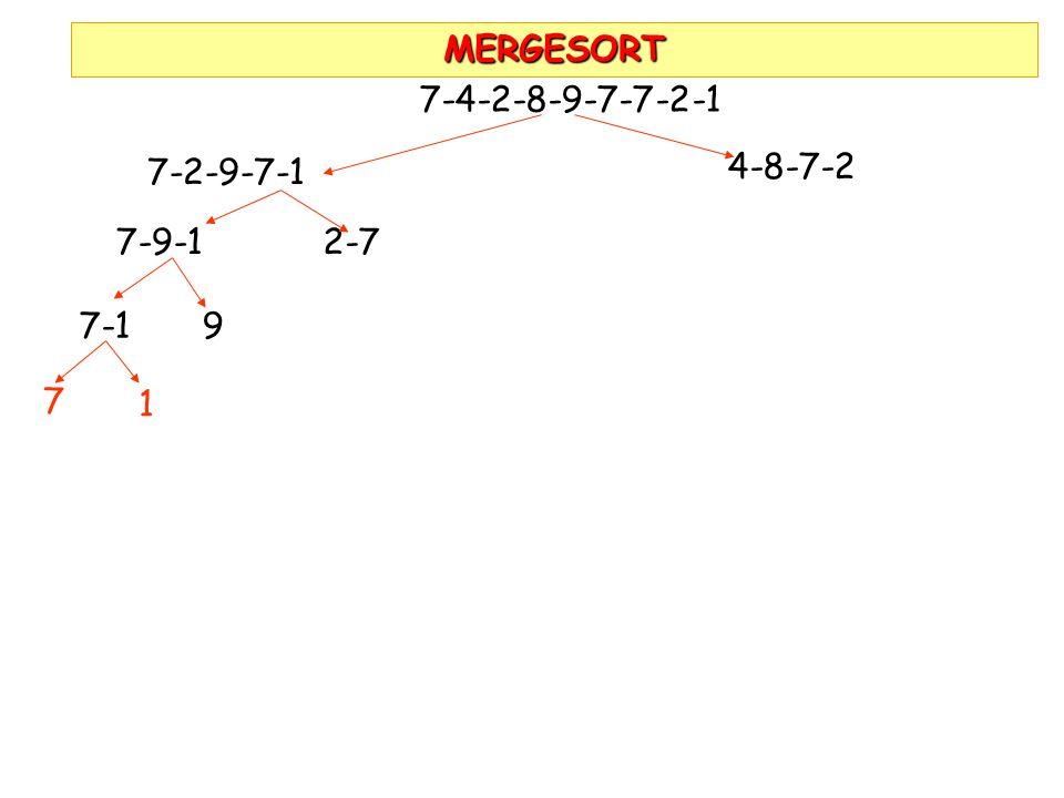 MERGESORT 7-4-2-8-9-7-7-2-1 7-2-9-7-1 4-8-7-2 7-9-1 2-7 7-1 9 7 1