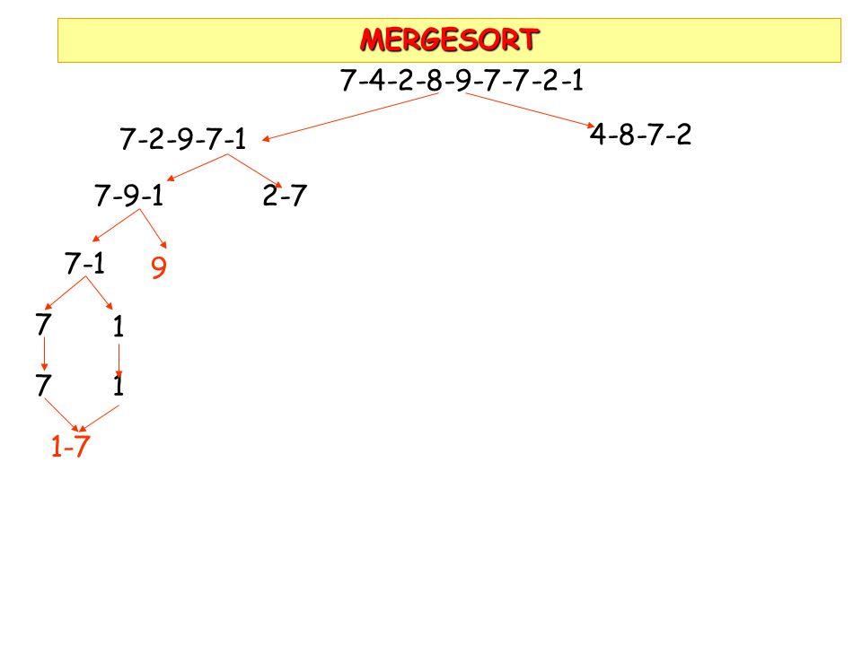 MERGESORT 7-4-2-8-9-7-7-2-1 7-2-9-7-1 4-8-7-2 7-9-1 2-7 7-1 9 7 1 7 1 1-7