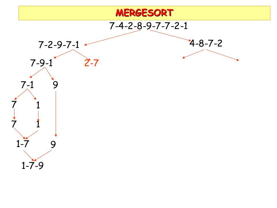 MERGESORT 7-4-2-8-9-7-7-2-1 7-2-9-7-1 4-8-7-2 7-9-1 2-7 7-1 9 7 1 7 1 1-7 9 1-7-9