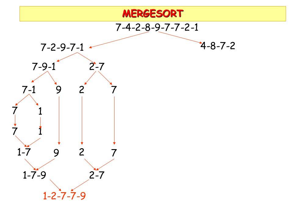 MERGESORT 7-4-2-8-9-7-7-2-1. 7-2-9-7-1. 4-8-7-2. 7-9-1. 2-7. 7-1. 9. 2. 7. 7. 1. 7. 1. 1-7.