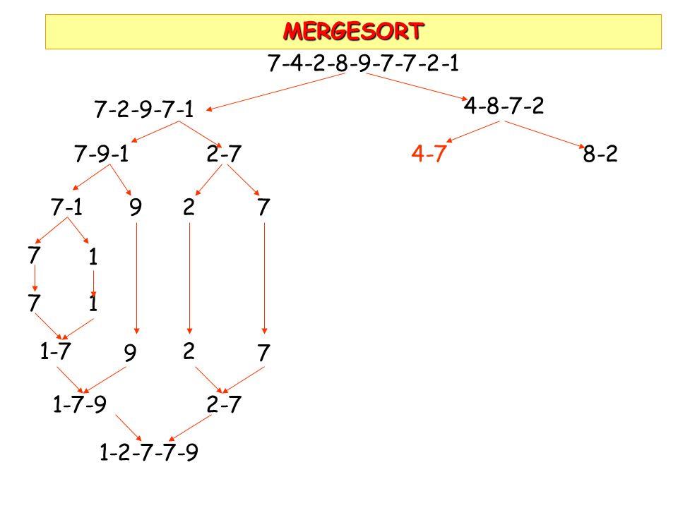 MERGESORT 7-4-2-8-9-7-7-2-1. 7-2-9-7-1. 4-8-7-2. 7-9-1. 2-7. 4-7. 8-2. 7-1. 9. 2. 7. 7. 1.