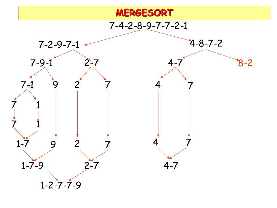 MERGESORT7-4-2-8-9-7-7-2-1. 7-2-9-7-1. 4-8-7-2. 7-9-1. 2-7. 4-7. 8-2. 7-1. 9. 2. 7. 4. 7. 7. 1. 7. 1.