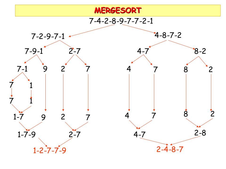 MERGESORT 7-4-2-8-9-7-7-2-1. 7-2-9-7-1. 4-8-7-2. 7-9-1. 2-7. 4-7. 8-2. 7-1. 9. 2. 7. 4. 7.