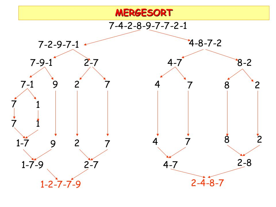 MERGESORT7-4-2-8-9-7-7-2-1. 7-2-9-7-1. 4-8-7-2. 7-9-1. 2-7. 4-7. 8-2. 7-1. 9. 2. 7. 4. 7. 8. 2. 7. 1.