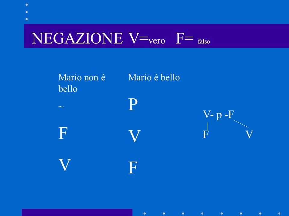 P F V V F NEGAZIONE V=vero F= falso V- p -F F V Mario non è bello ~