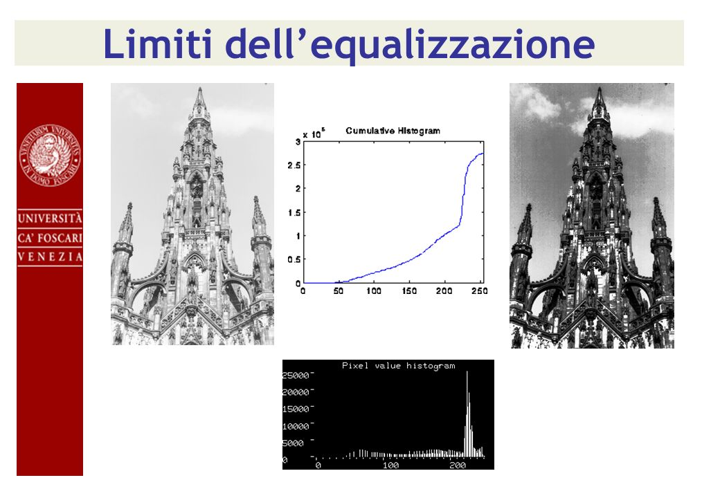Limiti dell'equalizzazione
