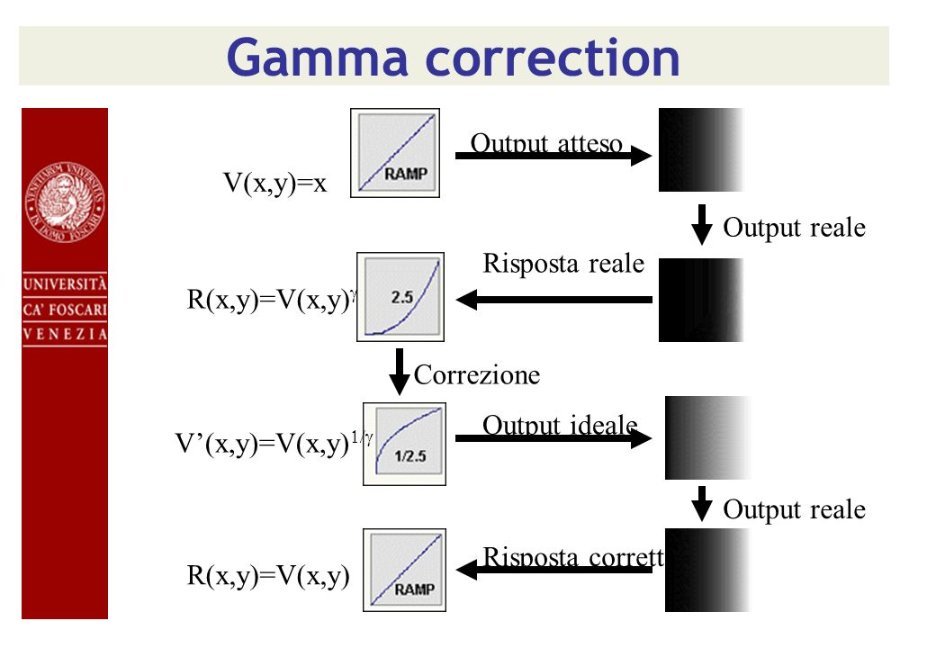 Gamma correction Output atteso V(x,y)=x Output reale Risposta reale