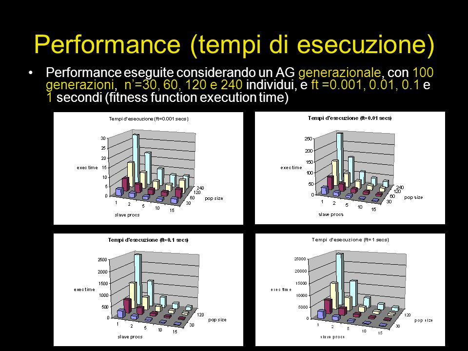 Performance (tempi di esecuzione)