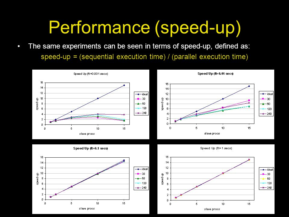 Performance (speed-up)