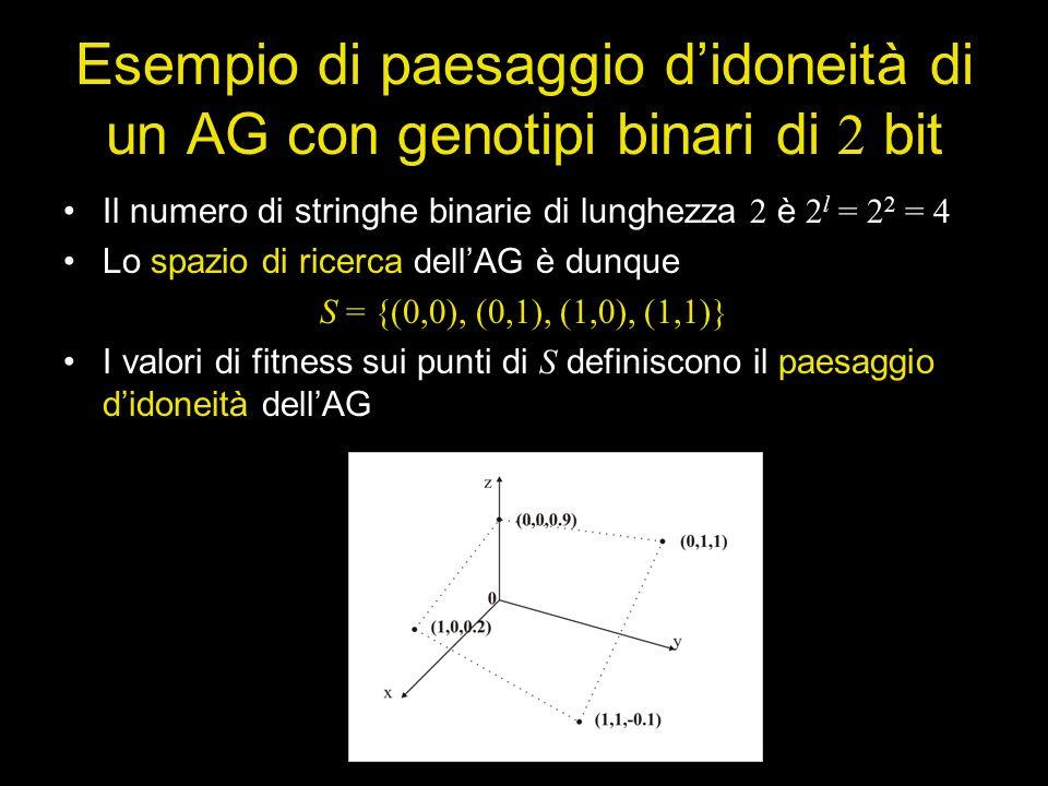 Esempio di paesaggio d'idoneità di un AG con genotipi binari di 2 bit