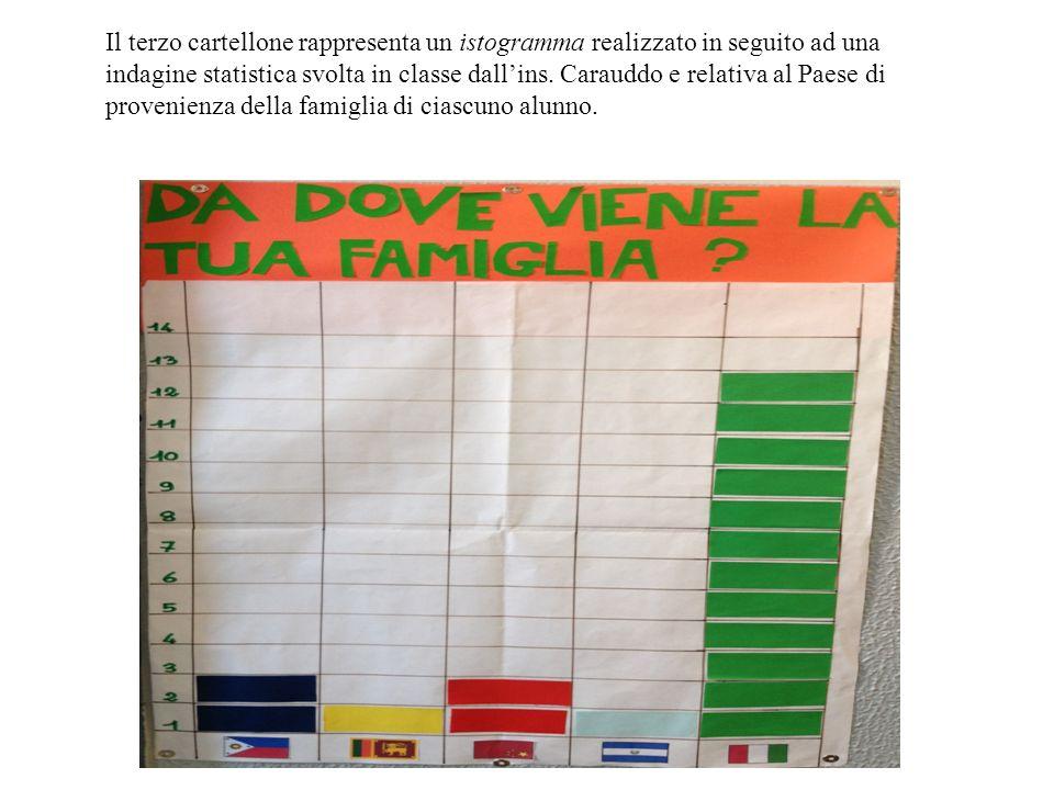 Il terzo cartellone rappresenta un istogramma realizzato in seguito ad una indagine statistica svolta in classe dall'ins.