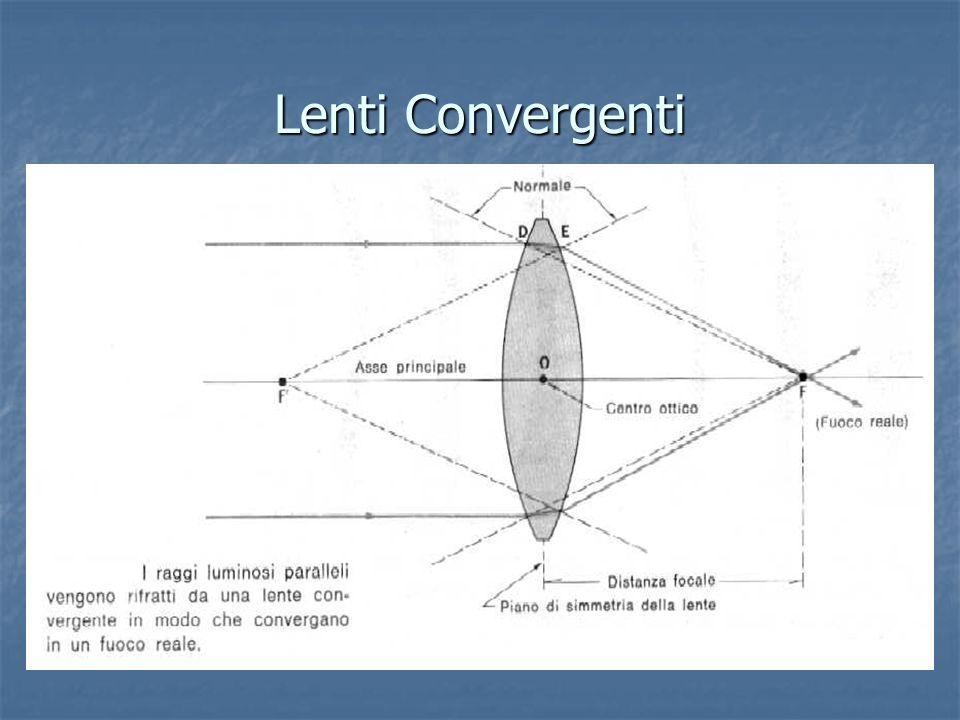 Lenti ConvergentiFUOCO. O. ASSE OTTICO. F.