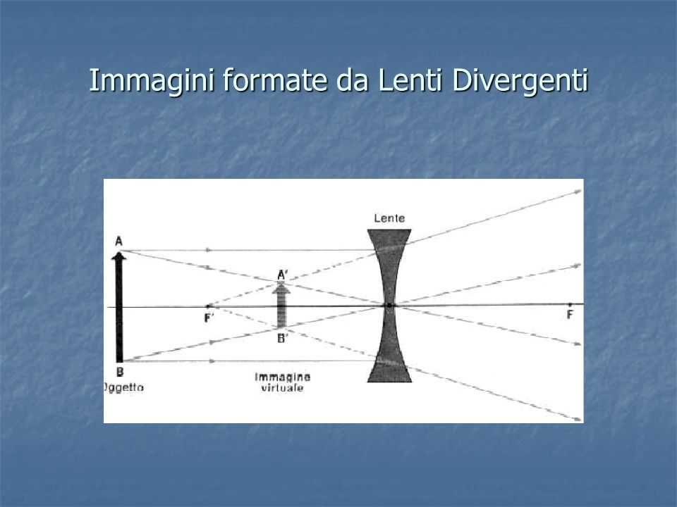 Immagini formate da Lenti Divergenti