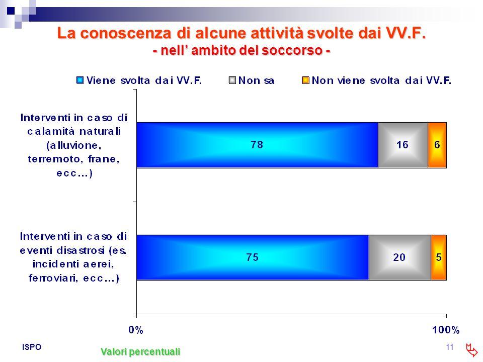 La conoscenza di alcune attività svolte dai VV. F