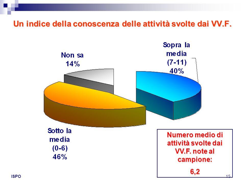 Un indice della conoscenza delle attività svolte dai VV.F.