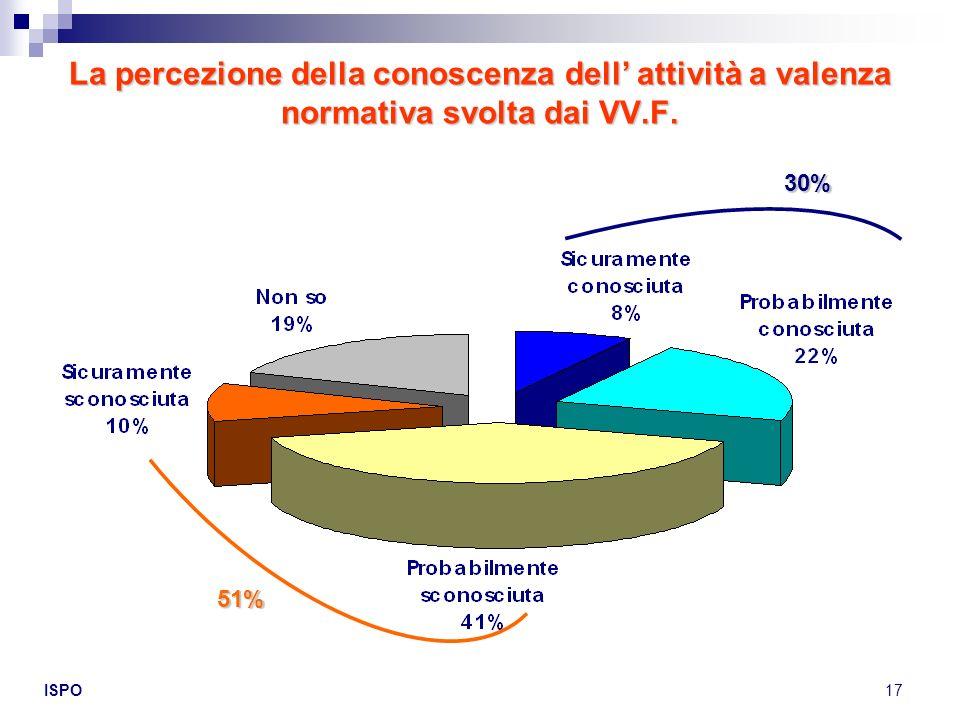 La percezione della conoscenza dell' attività a valenza normativa svolta dai VV.F.