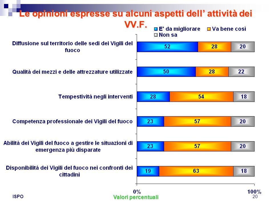 Le opinioni espresse su alcuni aspetti dell' attività dei VV.F.