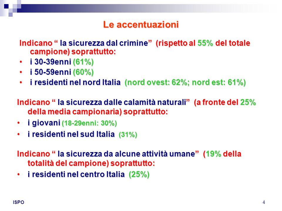 Le accentuazioni Indicano la sicurezza dal crimine (rispetto al 55% del totale campione) soprattutto:
