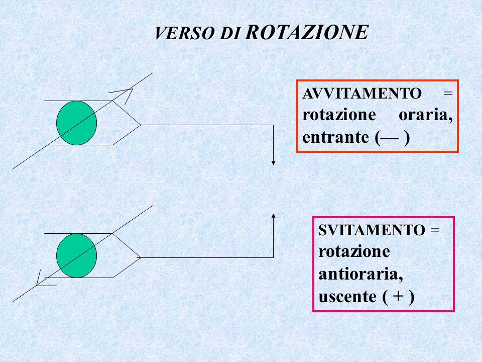 VERSO DI ROTAZIONE AVVITAMENTO = rotazione oraria, entrante (— )