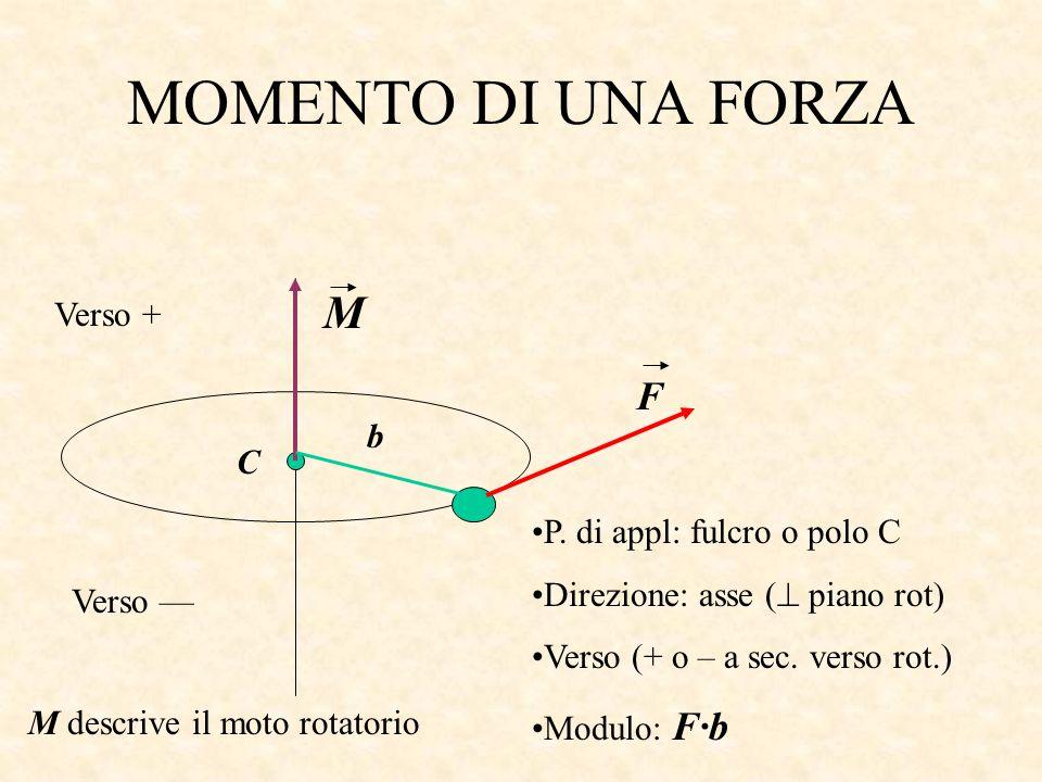 MOMENTO DI UNA FORZA M F Verso + b C P. di appl: fulcro o polo C