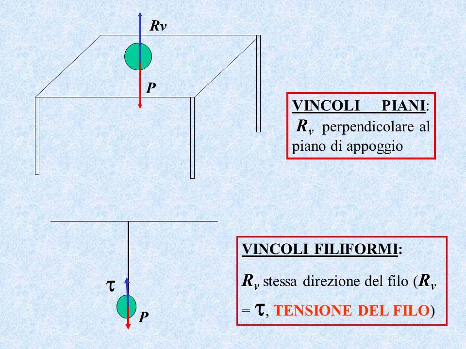  Rv stessa direzione del filo (Rv = , TENSIONE DEL FILO) Rv P