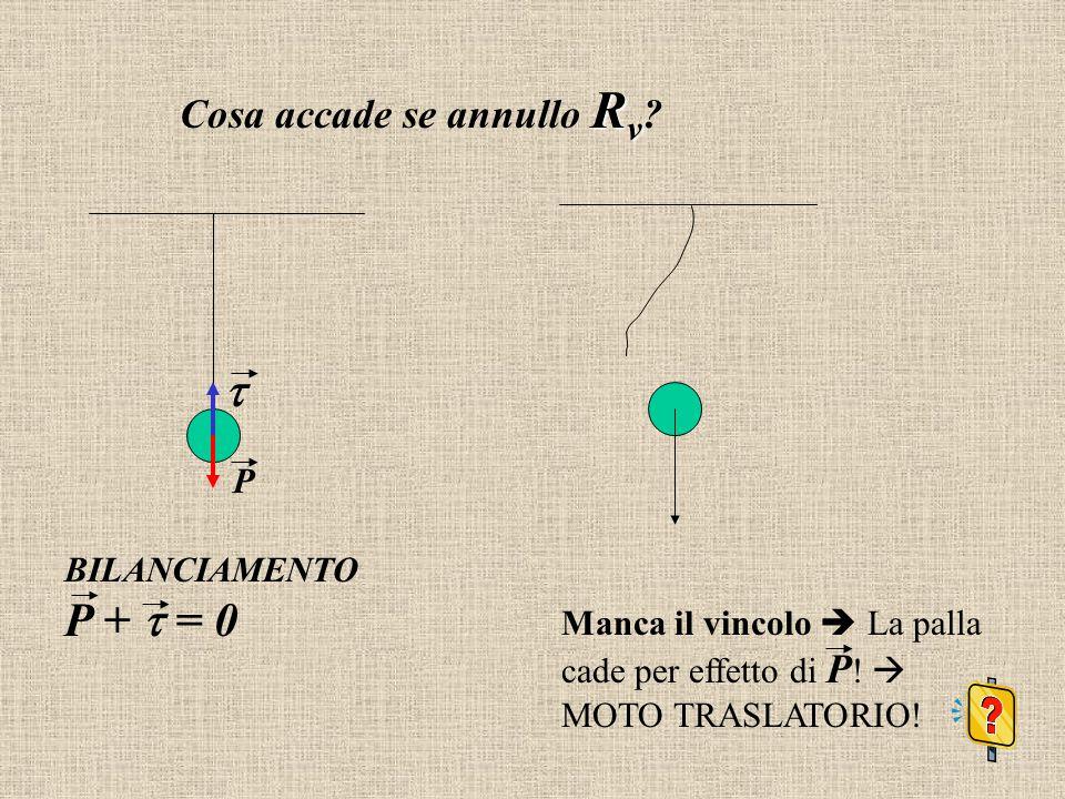  Cosa accade se annullo Rv P BILANCIAMENTO P +  = 0