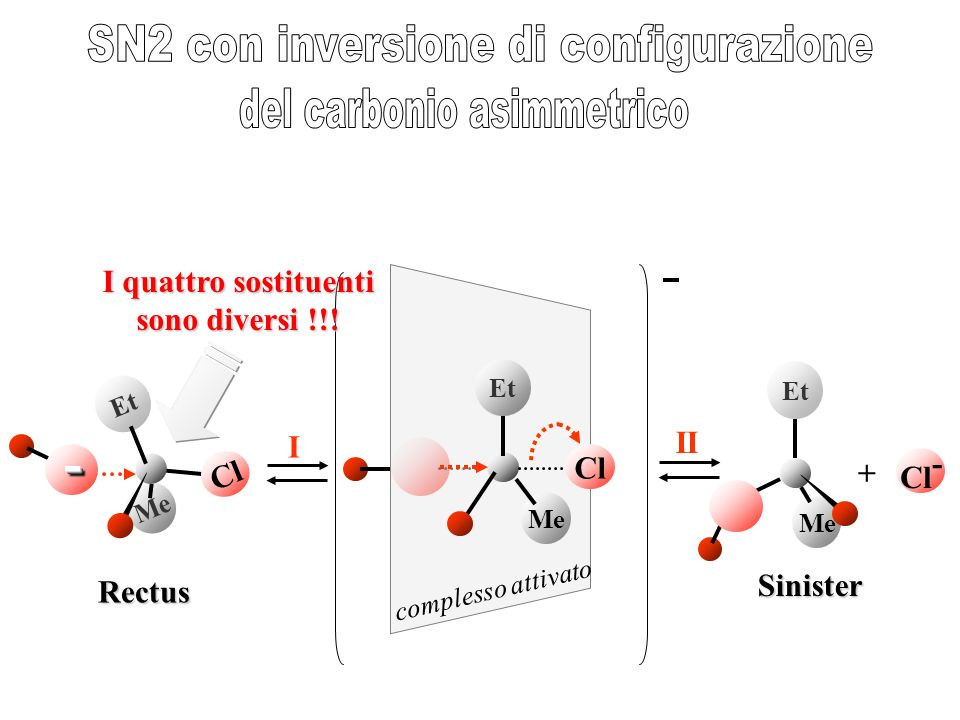 SN2 con inversione di configurazione del carbonio asimmetrico