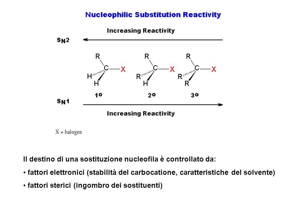 Il destino di una sostituzione nucleofila è controllato da:
