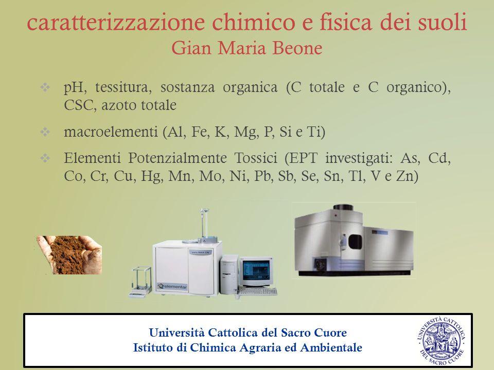 caratterizzazione chimico e fisica dei suoli Gian Maria Beone