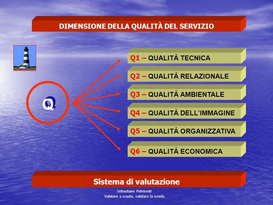 DIMENSIONE DELLA QUALITÀ DEL SERVIZIO Sistema di valutazione
