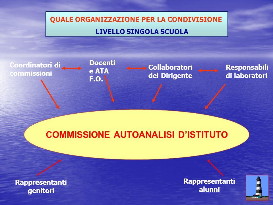 COMMISSIONE AUTOANALISI D'ISTITUTO