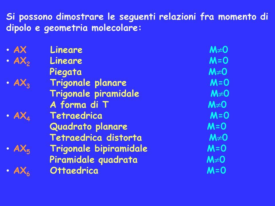 Si possono dimostrare le seguenti relazioni fra momento di dipolo e geometria molecolare: