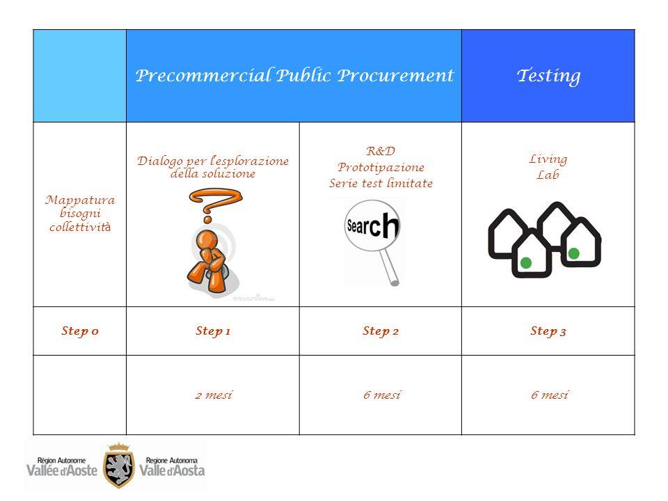 Precommercial Public Procurement Testing