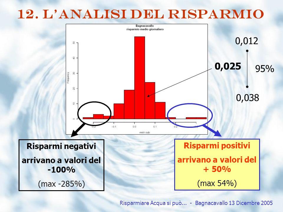12. L'analisi del risparmio