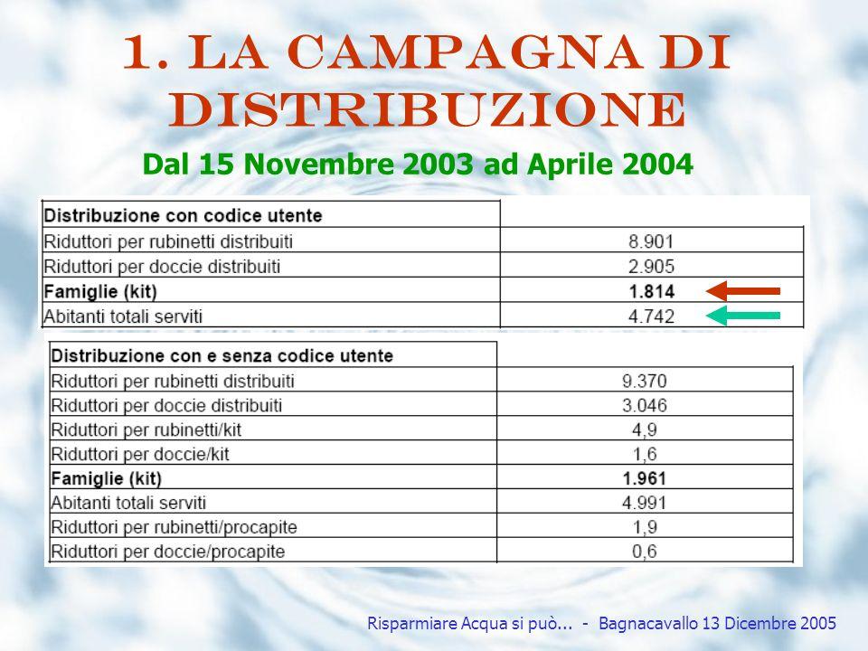 1. La campagna di distribuzione