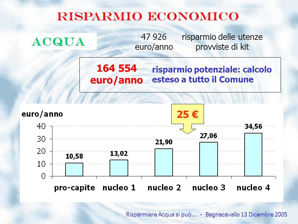 Risparmio economico Acqua 164 554 euro/anno 25 €