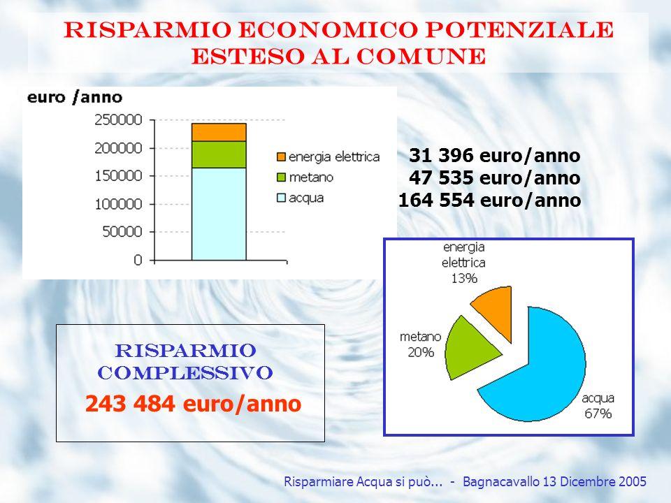 Risparmio economico potenziale esteso al comune