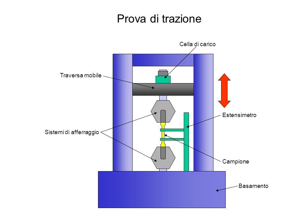 Prova di trazione Cella di carico Traversa mobile Estensimetro