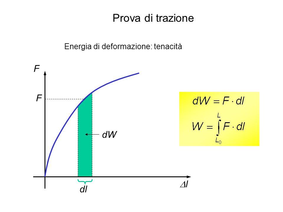 Prova di trazione Energia di deformazione: tenacità F F dW Dl dl