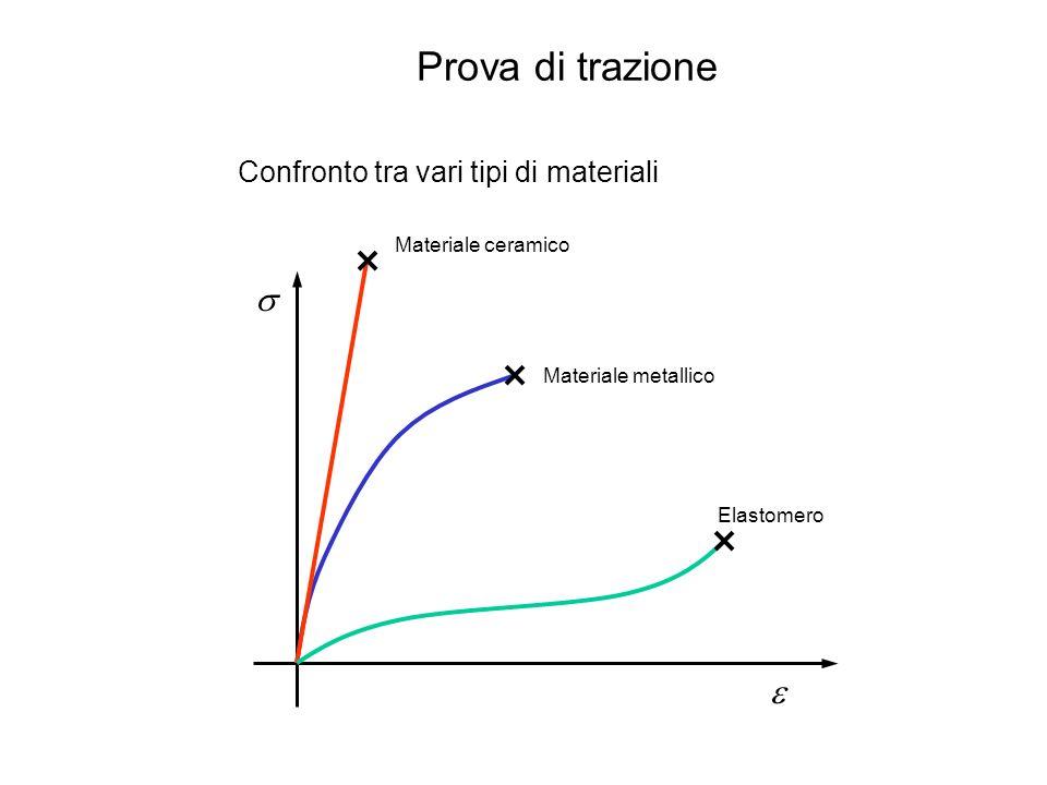 Prova di trazione s e Confronto tra vari tipi di materiali